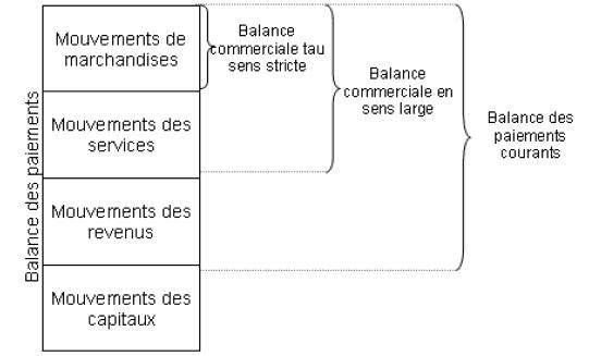 Le circuit économique exemple