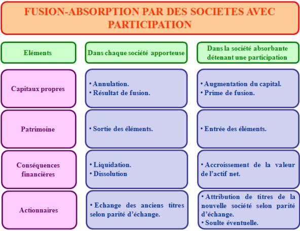 principes comptables des opérations de fusion absorption avec participation de la société absorbante dans la société absorbée.
