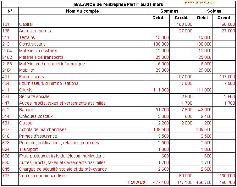 exemple de la balance comptable
