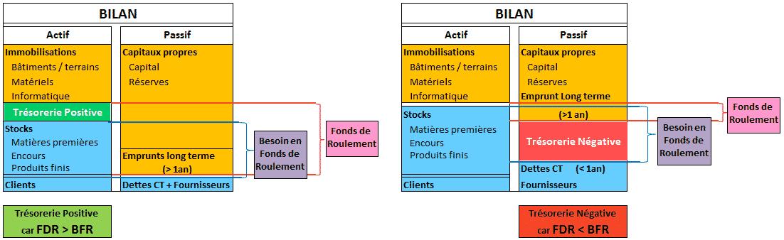 lien entre bfr et fr et tr