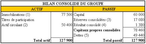 BILAN-DU-GROUPE