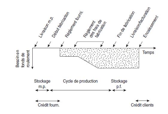cycle d'exploitation