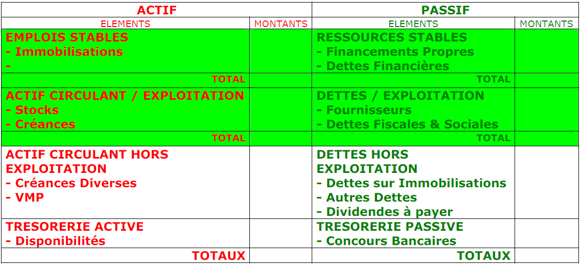 analyse fonctionnelle du bilan