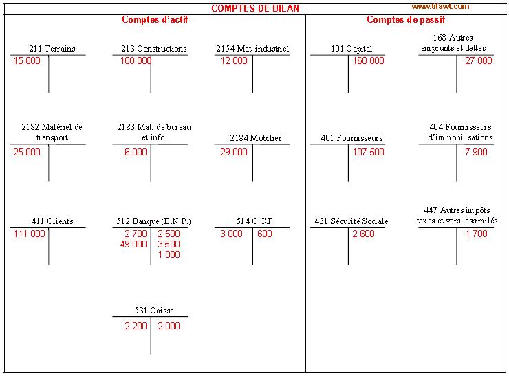 Principe de la partie double en comptabilité (Cours+exercice)