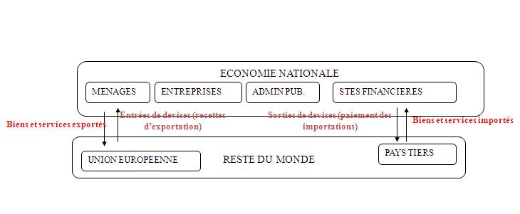 Circuit économique