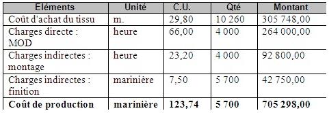 Coût-de-production-des-marinières