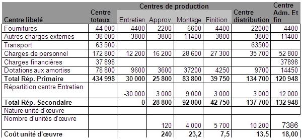 Etablir-le-tableau-de-répartition-des-charges-indirectes