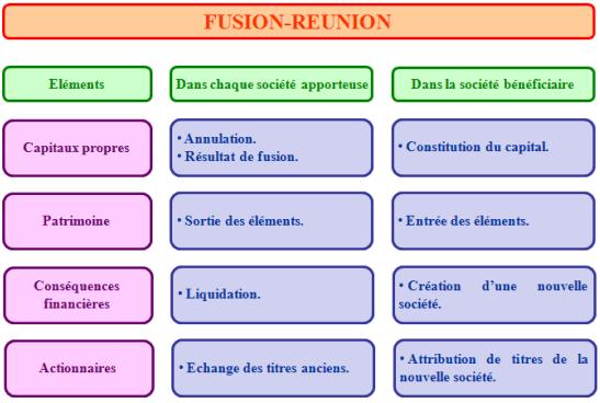 FUSION-REUNION