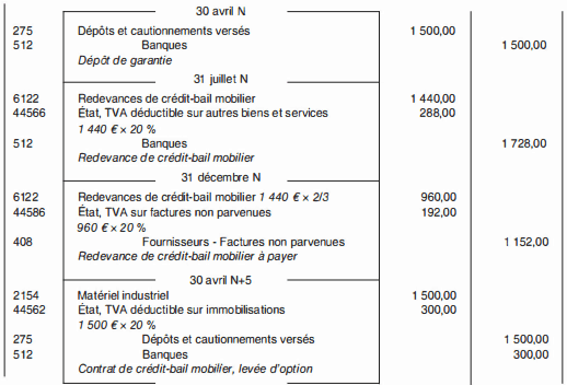 Location financement