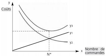 La méthode algébrique ou le modèle Wilson