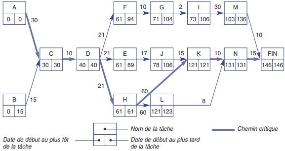 Le graphe MPM