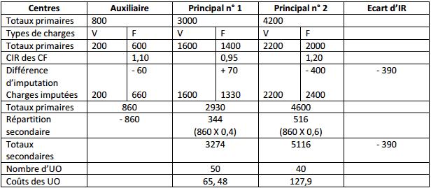 Tableau de calcul des unités d'oeuvre