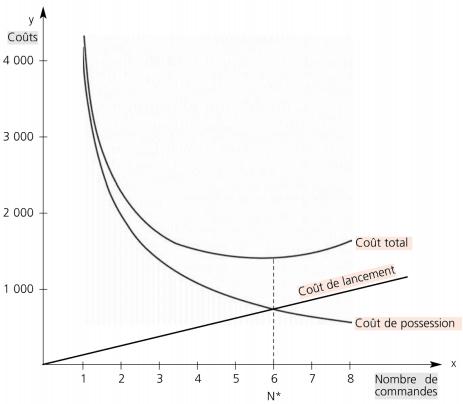 Nombre optimal de commandes par le graphique