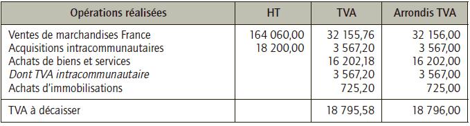 Preparation-imprime-relatif -TVA
