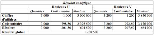 R2SULTAT ANALYTIQUE