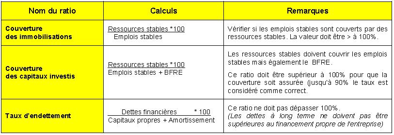 Ratios-de-structure1