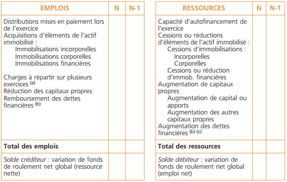 Le Tableau De Financement Du Plan Comptable General