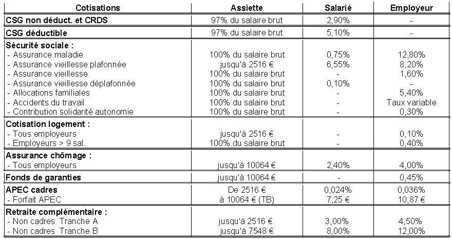 TABLEAU-DES-COTISATIONS-SOCIALES