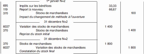 Changements de méthodes comptables