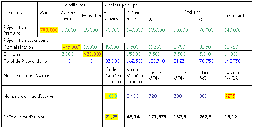 Exercice corrigé de comptabilité analytique -2-