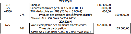 éductible sur ABS (20 % × 3 000 €) Produits des cessions des éléments d'actifs