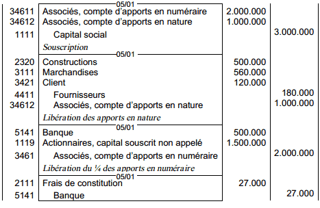 actionnaire-retardataire