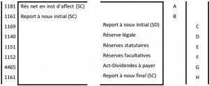 affectation resultat comptable