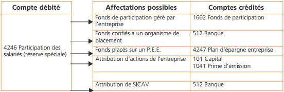 affectation-resultat