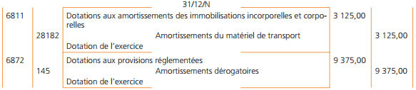 amortissement-fiscal
