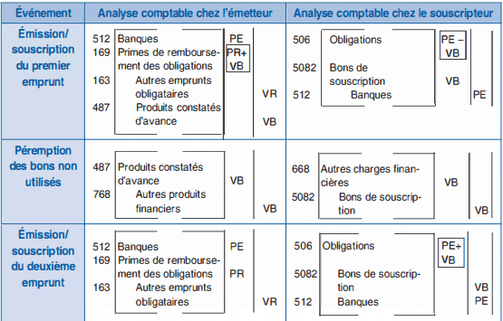 Analyse comptable chez l'émetteur