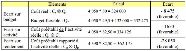 analyse-ecart-global2