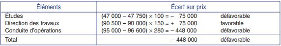 Analyse de l'écart en trois composantes
