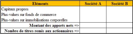 Tableau d'évaluation des capitaux propres