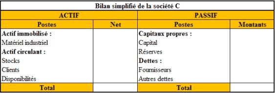 Bilan de la Société C