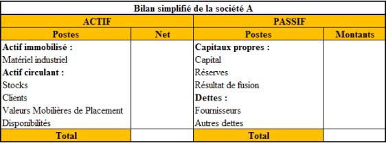 Bilan simplifié de la Société A