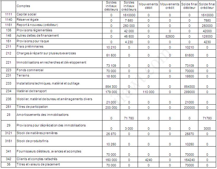 Journal, Balance , Bilan, CPC