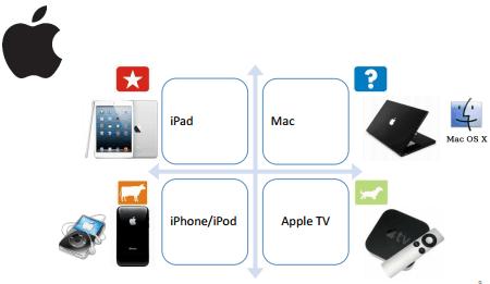 bcg apple