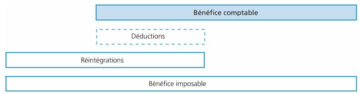 benefice comptable