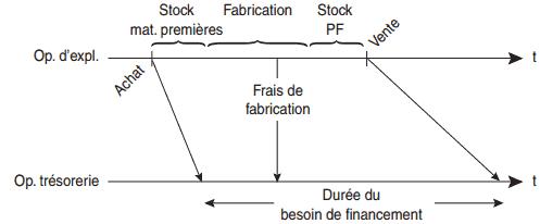 Cycle d'exploitation et opérations de trésorerie