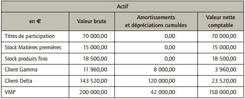 bilan actif après inventaire