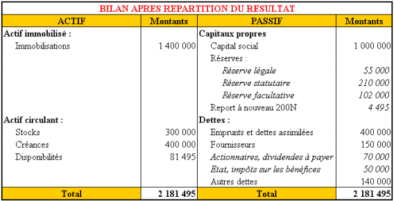 bilan-apres-repartition-benefice