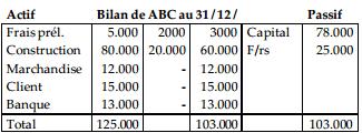 bilan avant liquidation
