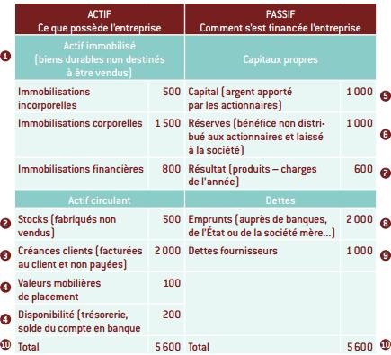 le bilan comptable