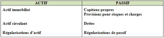 bilan comptable annuel