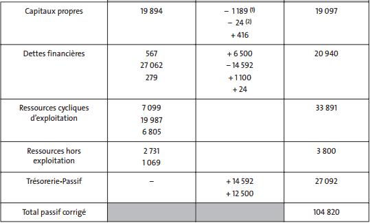 analyse et diagnostic financier cours pdf
