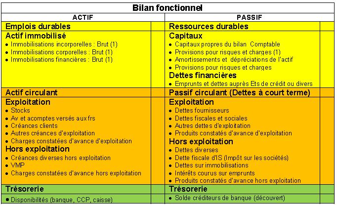 bilan-fonctionnel11