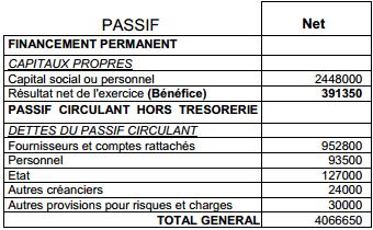 bilan-passif