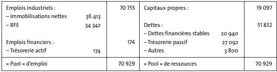 exemple de bilan pool de fonds