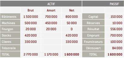 bilan rapport financiere