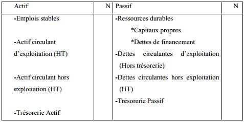 bilan retraité fonctionnel